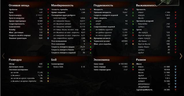 Орудие и прочие характеристики - танк 113 - WOT