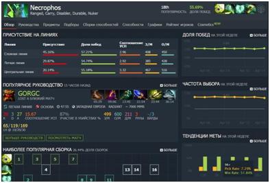 Necrophos - Популярность, рейтинг - Dota 2
