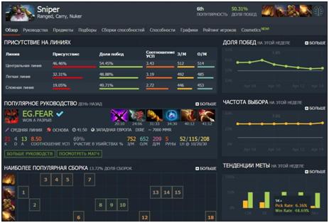 Sniper - Популярность, рейтинг - Dota 2