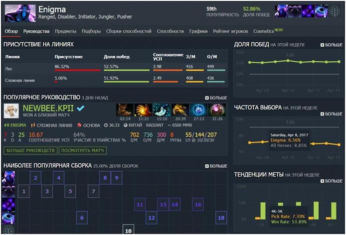 Enigma - Лучшие саппорты патча 7.05 в Dota 2